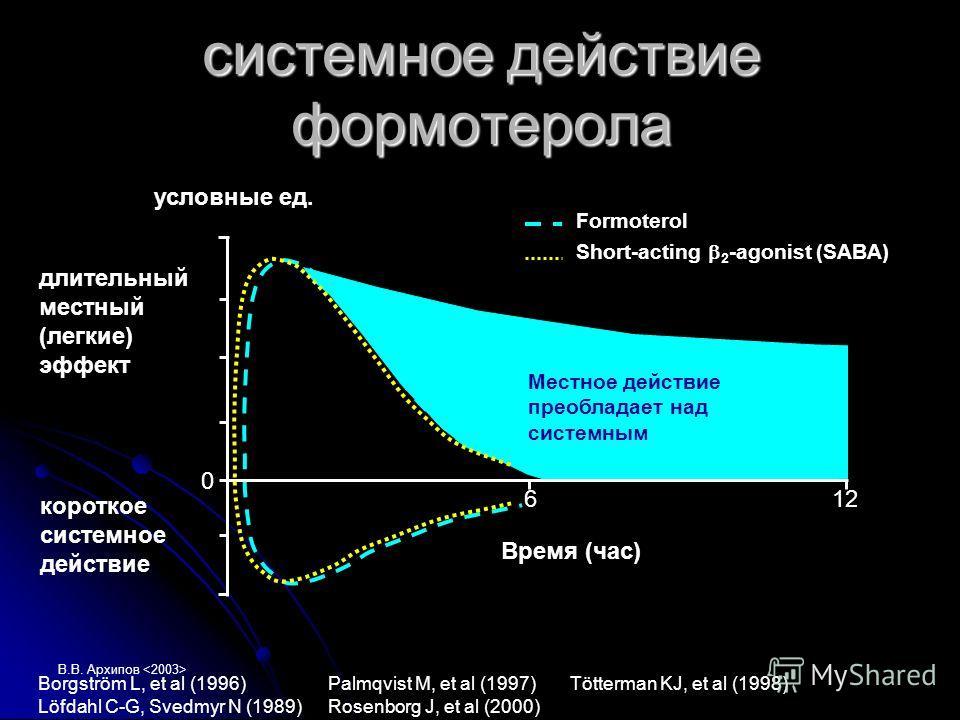 В.В. Архипов Borgström L, et al (1996) Palmqvist M, et al (1997) Tötterman KJ, et al (1998) Löfdahl C-G, Svedmyr N (1989) Rosenborg J, et al (2000) 0 612 длительный местный (легкие) эффект короткое системное действие Время (час) условные ед. Formoter