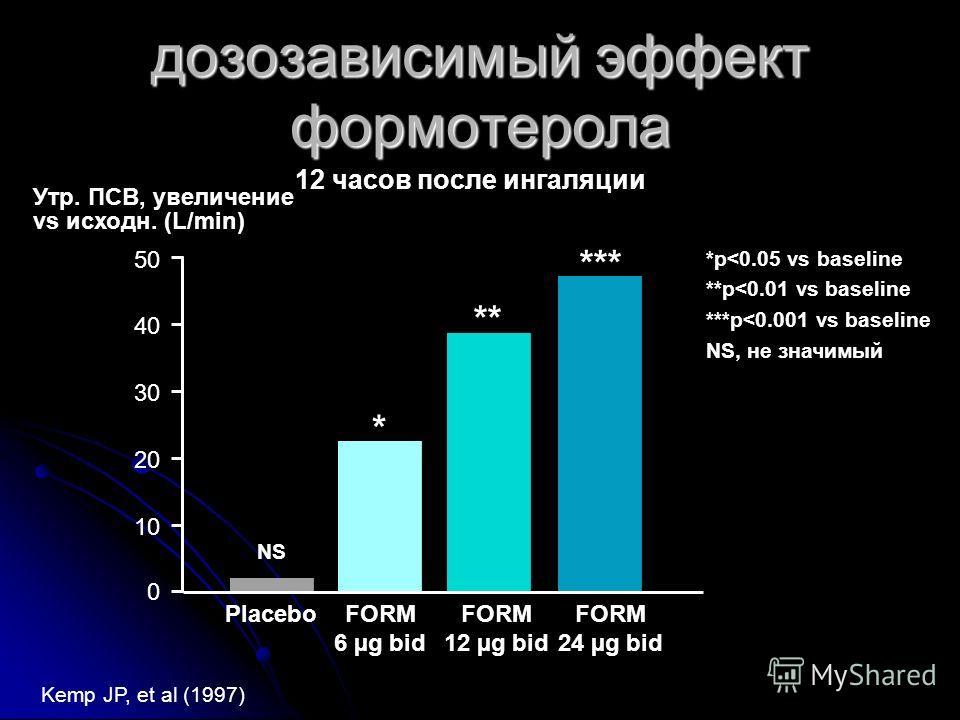 0 10 20 30 40 50 NS * ** *** PlaceboFORM 6 µg bid FORM 12 µg bid FORM 24 µg bid Утр. ПСВ, увеличение vs исходн. (L/min) 12 часов после ингаляции *p