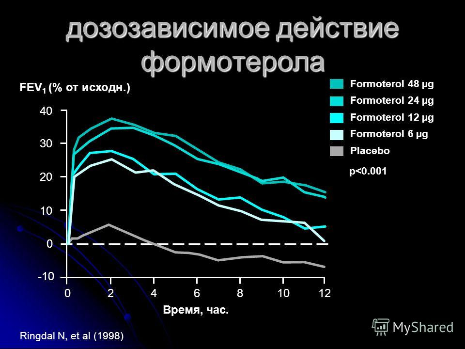 FEV 1 (% от исходн. ) Время, час. 024681012 0 10 20 30 40 Formoterol 48 µg Formoterol 24 µg Formoterol 12 µg Formoterol 6 µg Placebo Ringdal N, et al (1998) p