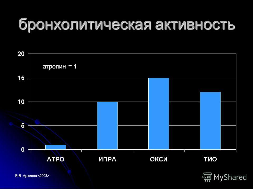 В.В. Архипов бронхолитическая активность атропин = 1
