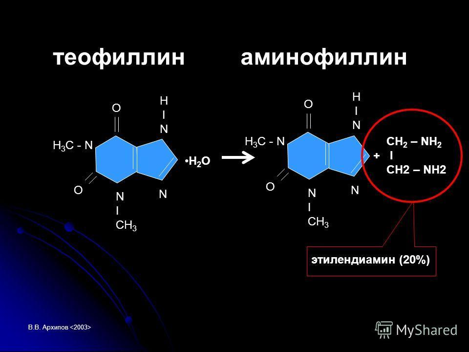 В.В. Архипов N HINHIN O H 3 C - N N I CH 3 O H 2 O N HINHIN O H 3 C - N N I CH 3 O CH 2 – NH 2 + I CH2 – NH2 теофиллинаминофиллин этилендиамин (20%)