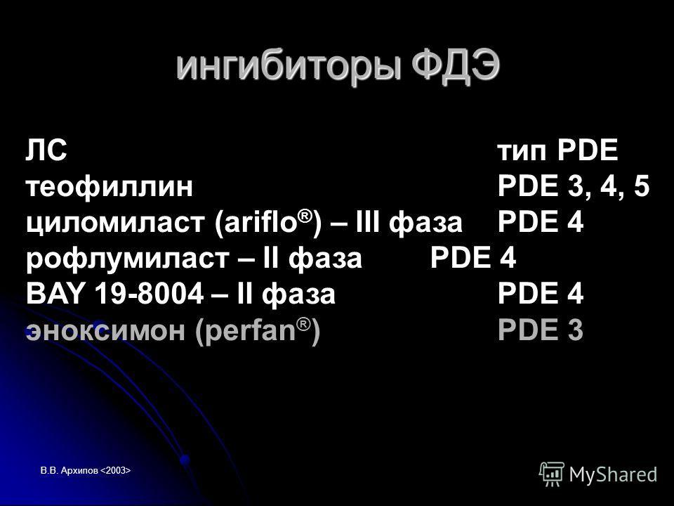 В.В. Архипов ингибиторы ФДЭ ЛСтип PDE теофиллинPDE 3, 4, 5 циломиласт (ariflo ® ) – III фазаPDE 4 рофлумиласт – II фазаPDE 4 BAY 19-8004 – II фазаPDE 4 эноксимон (perfan ® )PDE 3