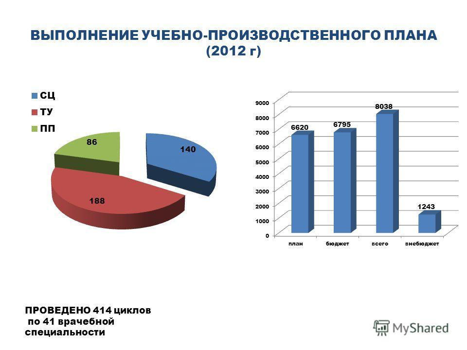 ВЫПОЛНЕНИЕ УЧЕБНО-ПРОИЗВОДСТВЕННОГО ПЛАНА (2012 г) ПРОВЕДЕНО 414 циклов по 41 врачебной специальности