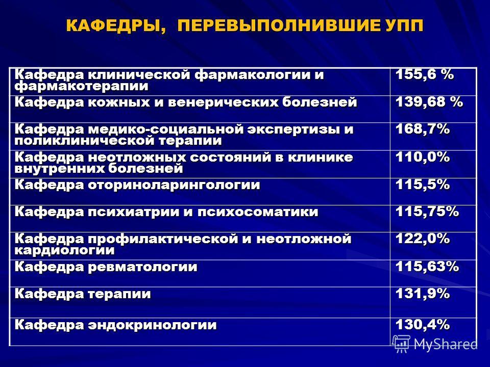 КАФЕДРЫ, ПЕРЕВЫПОЛНИВШИЕ УПП Кафедра клинической фармакологии и фармакотерапии 155,6 % Кафедра кожных и венерических болезней 139,68 % Кафедра медико-социальной экспертизы и поликлинической терапии 168,7% Кафедра неотложных состояний в клинике внутре