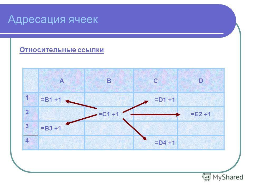 Адресация ячеек Относительные ссылки ABCD 1 =B1 +1=D1 +1 2 =C1 +1=E2 +1 3 =B3 +1 4 =D4 +1