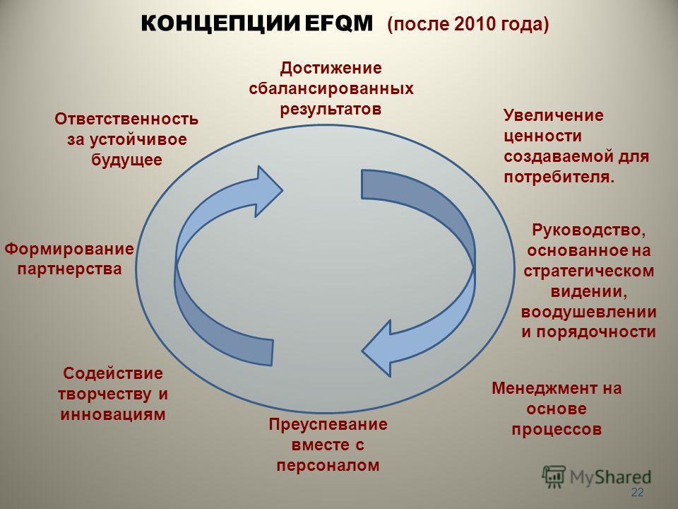 КОНЦЕПЦИИ EFQM (после 2010 года) 22 Руководство, основанное на стратегическом видении, воодушевлении и порядочности Ответственность за устойчивое будущее Формирование партнерства Менеджмент на основе процессов Достижение сбалансированных результатов