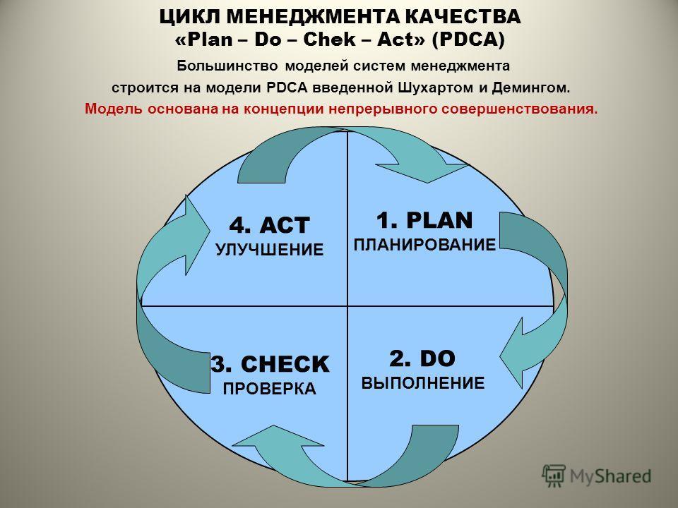 ЦИКЛ МЕНЕДЖМЕНТА КАЧЕСТВА «Plan – Do – Chek – Act» (PDCA) 1. PLAN ПЛАНИРОВАНИЕ 2. DO ВЫПОЛНЕНИЕ 3. CHECK ПРОВЕРКА 4. ACT УЛУЧШЕНИЕ Большинство моделей систем менеджмента строится на модели PDCA введенной Шуxaртом и Демингом. Модель основана на концеп