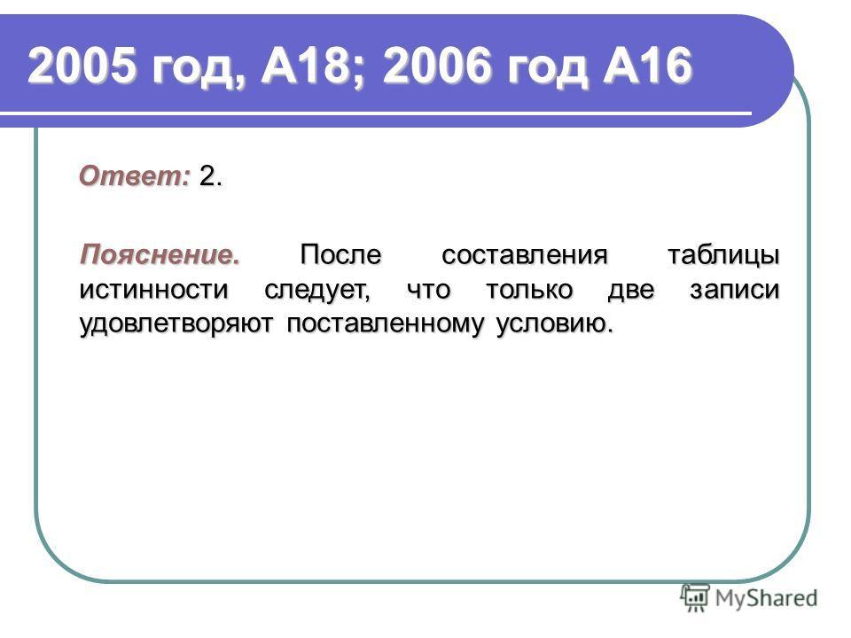 2005 год, А18; 2006 год А16 Ответ: 2. Пояснение.После составления таблицы истинности следует, что только две записи удовлетворяют поставленному условию. Пояснение. После составления таблицы истинности следует, что только две записи удовлетворяют пост