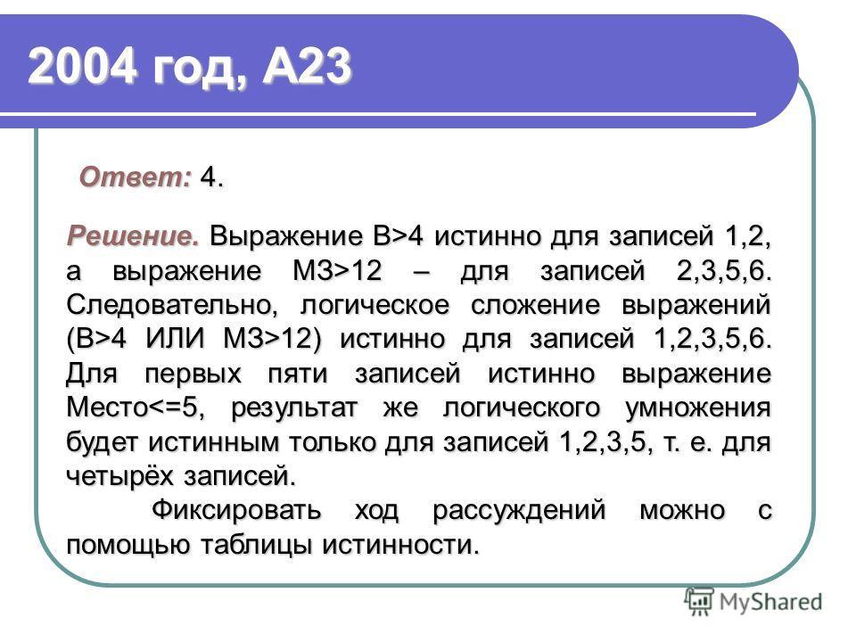 2004 год, А23 Ответ: 4. Решение.Выражение В>4 истинно для записей 1,2, а выражение МЗ>12 – для записей 2,3,5,6. Следовательно, логическое сложение выражений (В>4 ИЛИ МЗ>12) истинно для записей 1,2,3,5,6. Для первых пяти записей истинно выражение Мест