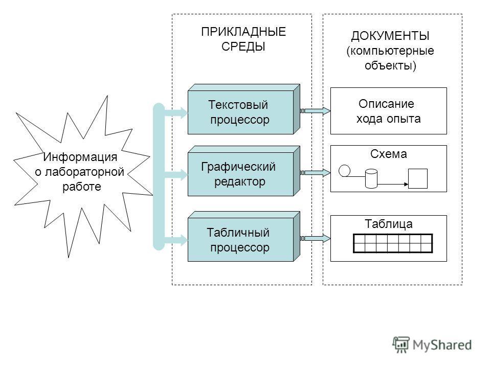 Информация о лабораторной работе Текстовый процессор Графический редактор Табличный процессор Описание хода опыта Схема Таблица ПРИКЛАДНЫЕ СРЕДЫ ДОКУМЕНТЫ (компьютерные объекты)