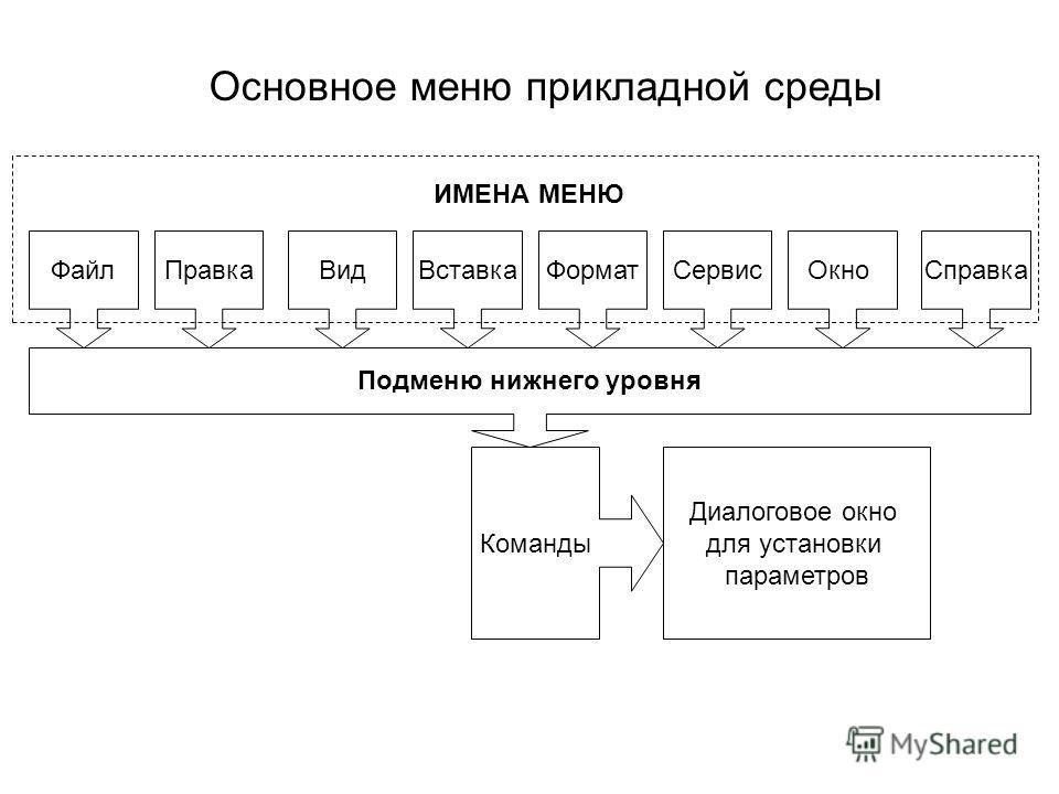 Основное меню прикладной среды ФайлСправкаПравкаОкноВидВставкаФорматСервис Подменю нижнего уровня ИМЕНА МЕНЮ Команды Диалоговое окно для установки параметров