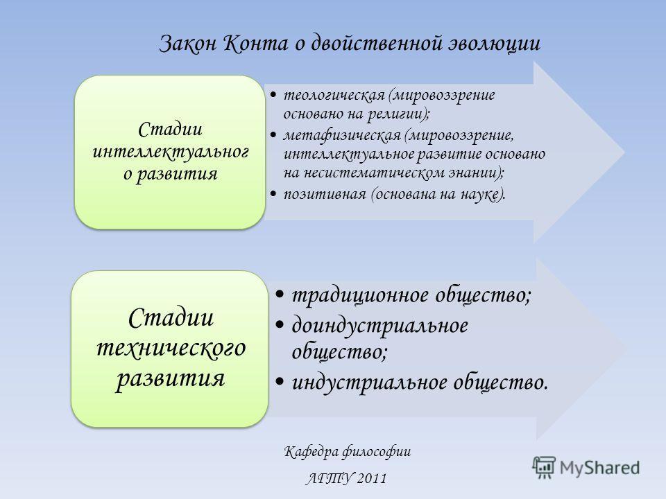 Кафедра философии ЛГТУ 2011 Закон Конта о двойственной эволюции теологическая (мировоззрение основано на религии); метафизическая (мировоззрение, интеллектуальное развитие основано на несистематическом знании); позитивная (основана на науке). Стадии