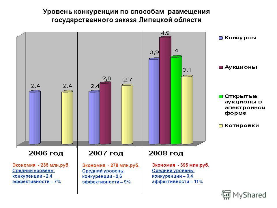 Уровень конкуренции по способам размещения государственного заказа Липецкой области Экономия - 235 млн.руб. Средний уровень: конкуренции - 2,4 эффективности – 7% Экономия - 278 млн.руб. Средний уровень: конкуренции - 2,6 эффективности – 9% Экономия -