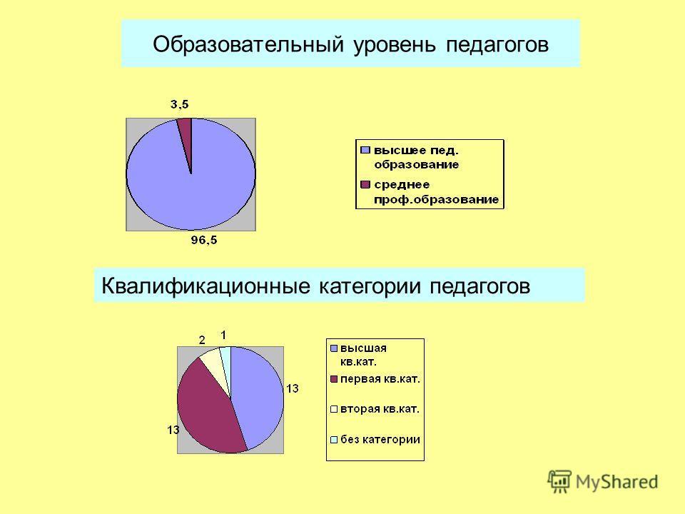 Образовательный уровень педагогов Квалификационные категории педагогов
