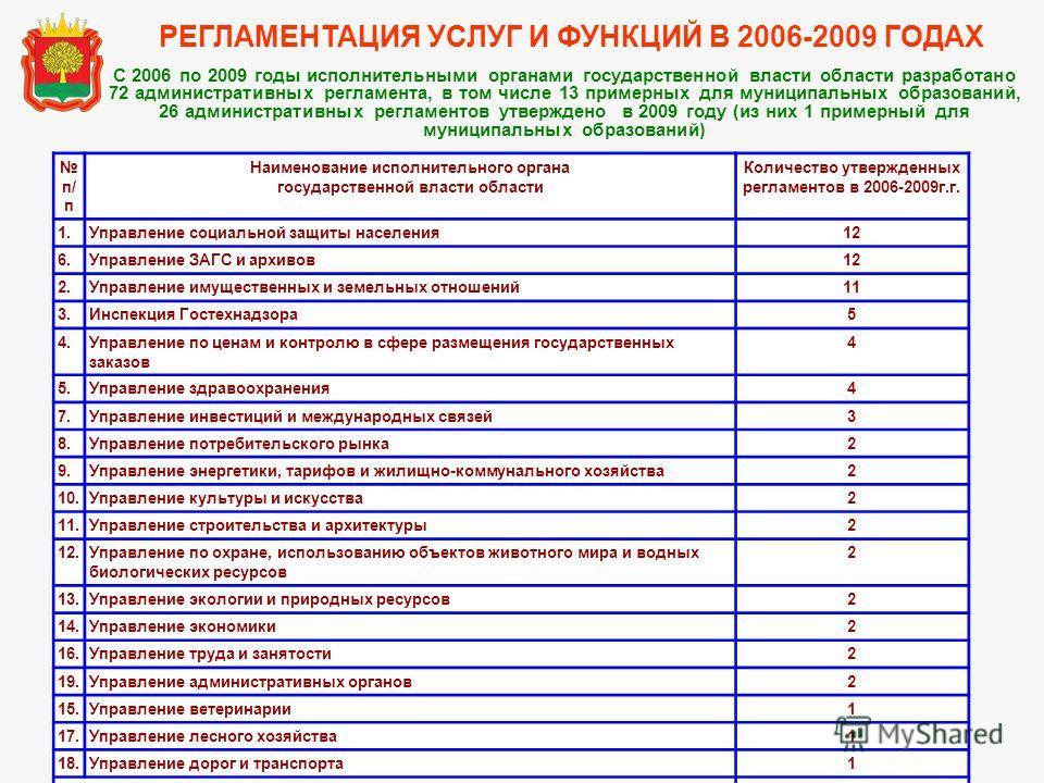 С 2006 по 2009 годы исполнительными органами государственной власти области разработано 72 административных регламента, в том числе 13 примерных для муниципальных образований, 26 административных регламентов утверждено в 2009 году (из них 1 примерный
