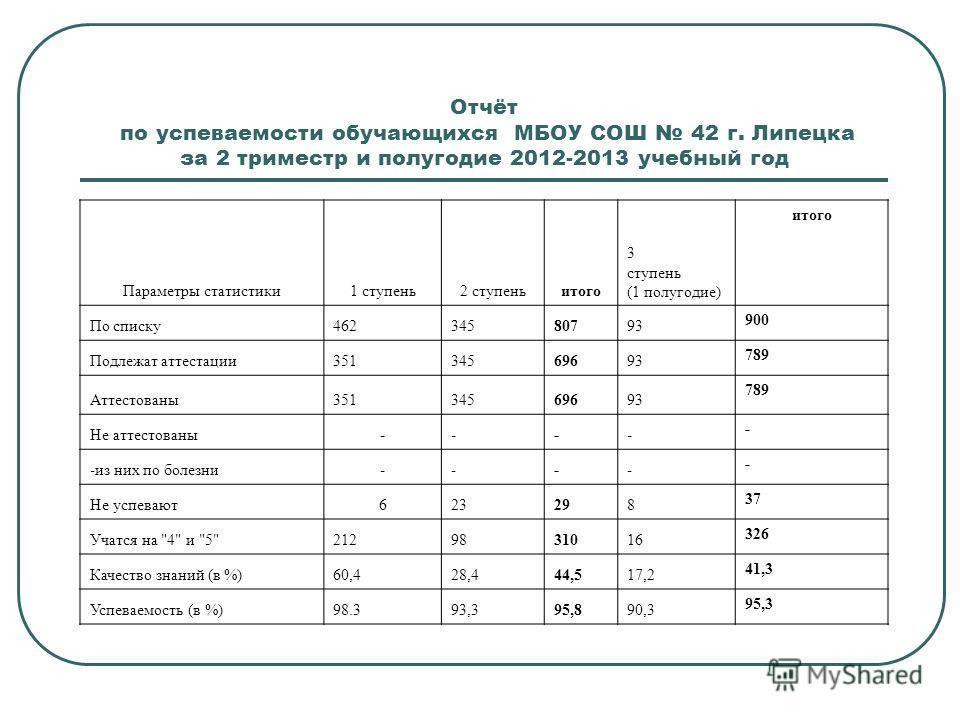Отчёт по успеваемости обучающихся МБОУ СОШ 42 г. Липецка за 2 триместр и полугодие 2012-2013 учебный год Параметры статистики1 ступень2 ступеньитого 3 ступень (1 полугодие) итого По списку46234580793 900 Подлежат аттестации35134569693 789 Аттестованы