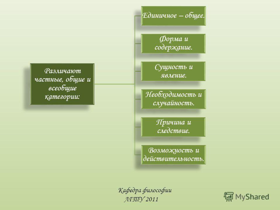 Кафедра философии ЛГТУ 2011 Различают частные, общие и всеобщие категории: Единичное – общее. Форма и содержание. Сущность и явление. Необходимость и случайность. Причина и следствие. Возможность и действительность.