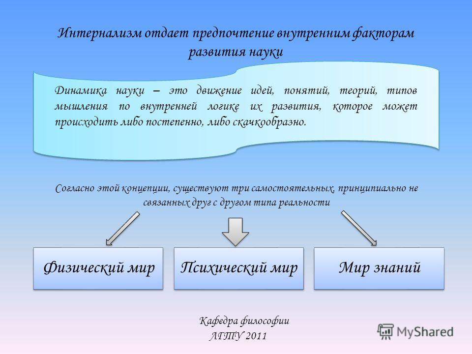 Кафедра философии ЛГТУ 2011 Интернализм отдает предпочтение внутренним факторам развития науки Динамика науки – это движение идей, понятий, теорий, типов мышления по внутренней логике их развития, которое может происходить либо постепенно, либо скачк