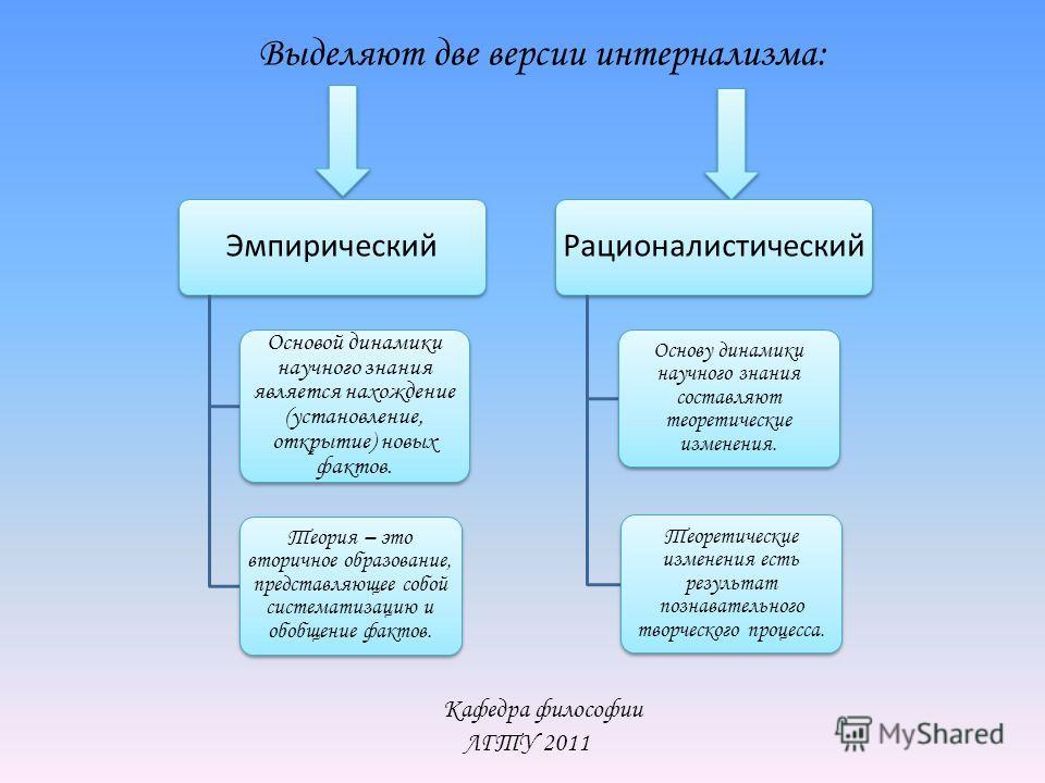 Кафедра философии ЛГТУ 2011 Выделяют две версии интернализма: Эмпирический Основой динамики научного знания является нахождение (установление, открытие) новых фактов. Теория – это вторичное образование, представляющее собой систематизацию и обобщение
