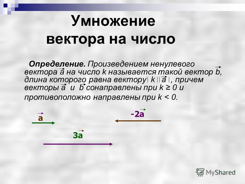Умножение вектора на число Определение. Произведением ненулевого вектора а на число k называется такой вектор b, длина которого равна вектору k а, причем векторы а и b сонаправлены при k 0 и противоположно направлены при k < 0. а 3а -2a