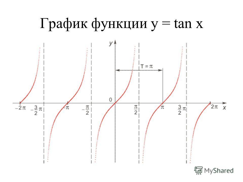 График функции у = tan x
