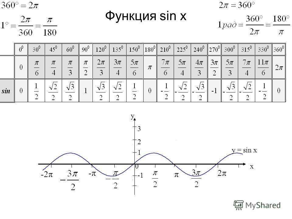 Функция sin x -2π y x0 -π-π π 2π2π 1 y = sin x 2 3