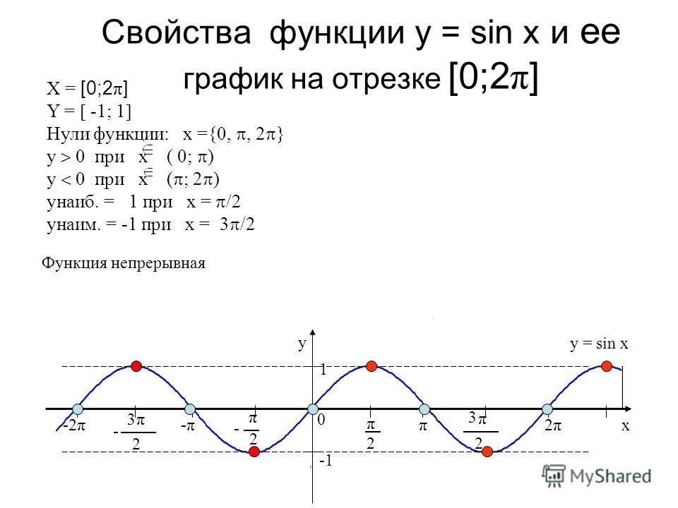 Свойства функции у = sin х и ее график на отрезке [0;2 π ] y x 0 2 π 2 π - π 2 3 π 2 3 - -π-ππ 2π2π-2π 1 X = [0;2 π ] Y = -1; 1 Нули функции: х ={0,, 2 } у 0 при х ( 0; ) у 0 при х ( ; 2 ) унаиб. = 1 при х = /2 унаим. = -1 при х = 3 /2 y = sin x Функ