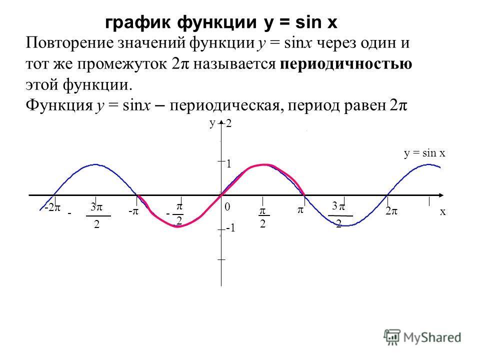 график функции у = sin х -2π y x 0 2 π 2 π - π 2 3 π 2 3 - -π-π π 2π2π 1 y = sin x 2 Повторение значений функции y = sinx через один и тот же промежуток 2π называется периодичностью этой функции. Функция y = sinx – периодическая, период равен 2π