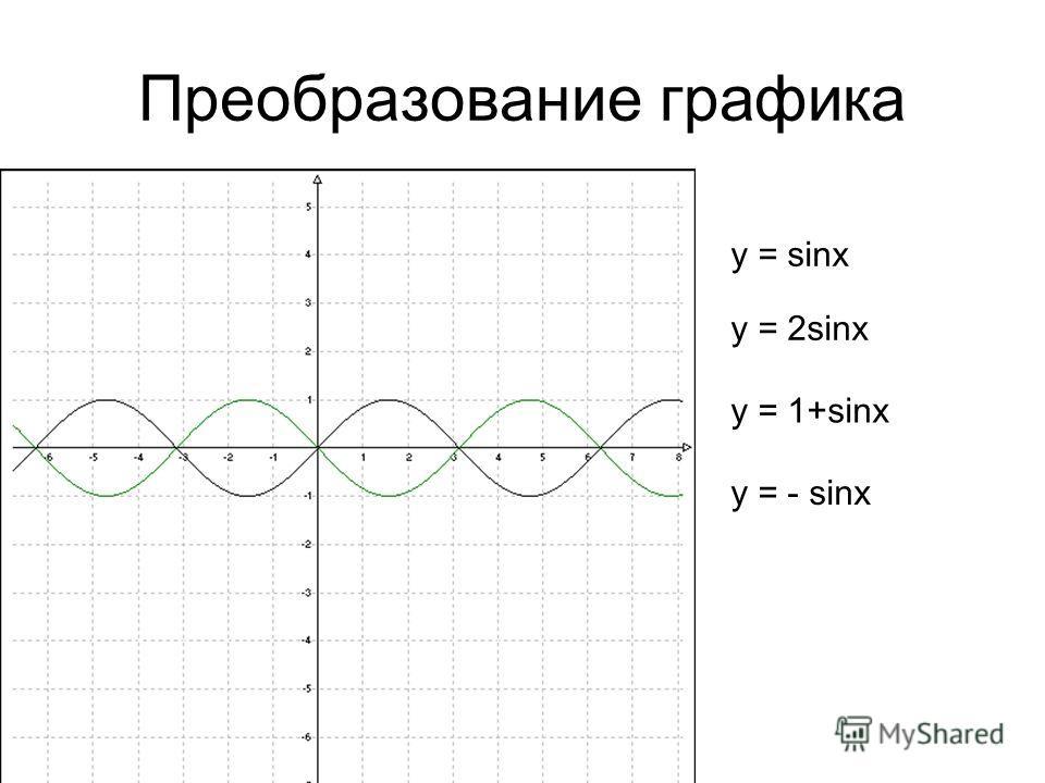 Преобразование графика y = 2sinx y = 1+sinx y = sinx y = - sinx