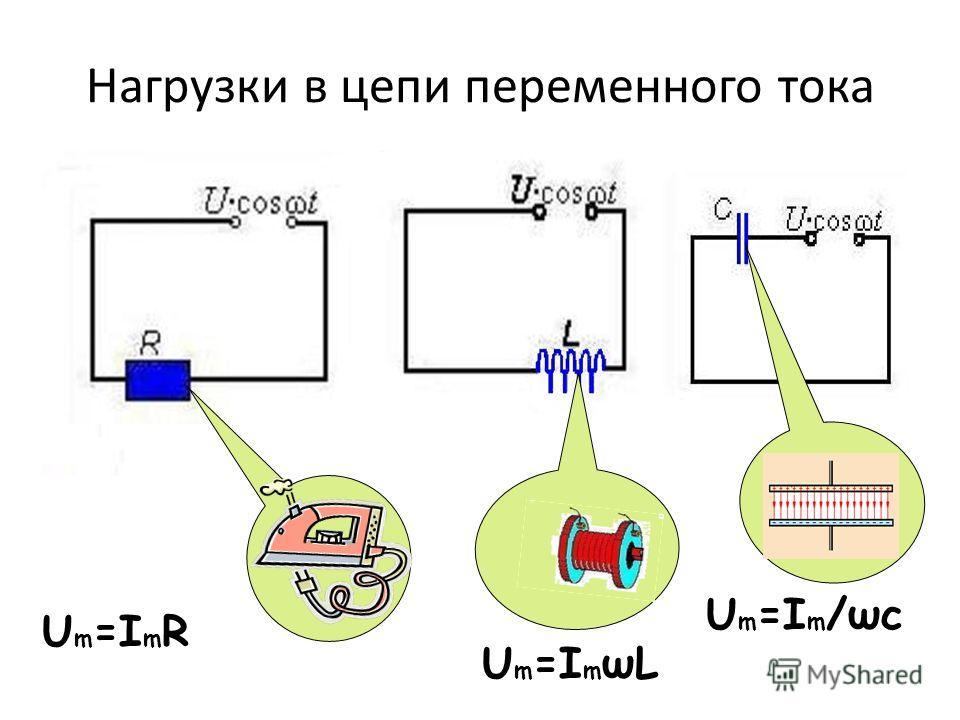 Нагрузки в цепи переменного тока U m =I m ωL U m =I m /ωc U m =I m R
