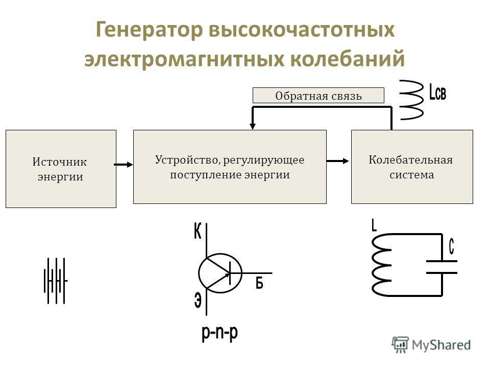 Источник энергии Устройство, регулирующее поступление энергии Колебательная система Обратная связь Генератор высокочастотных электромагнитных колебаний