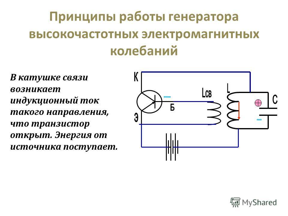 Принципы работы генератора высокочастотных электромагнитных колебаний В катушке связи возникает индукционный ток такого направления, что транзистор открыт. Энергия от источника поступает.