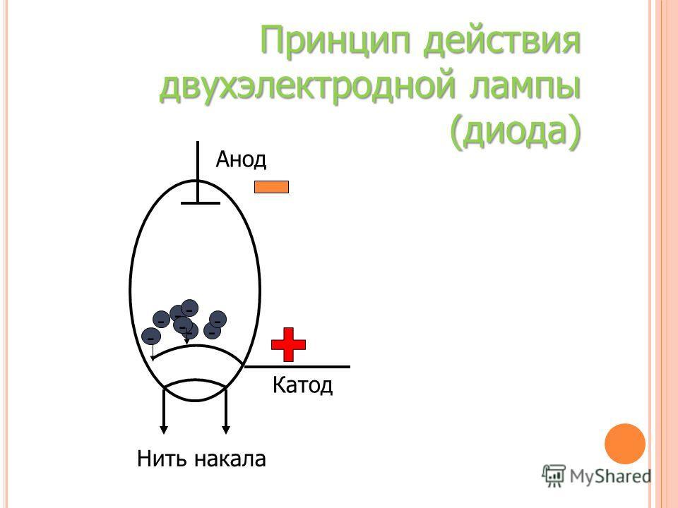 Катод Анод Нить накала - - - - - - - - Принцип действия двухэлектродной лампы (диода)