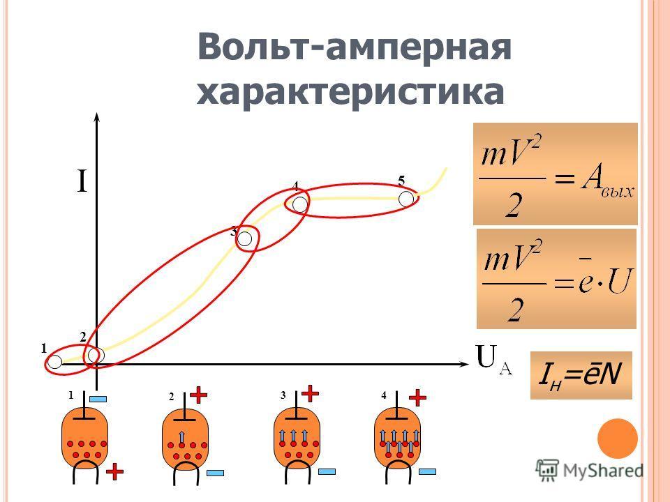 Вольт-амперная характеристика I 1 1 2 2 3 3 4 4 5 Iн=ēNIн=ēN