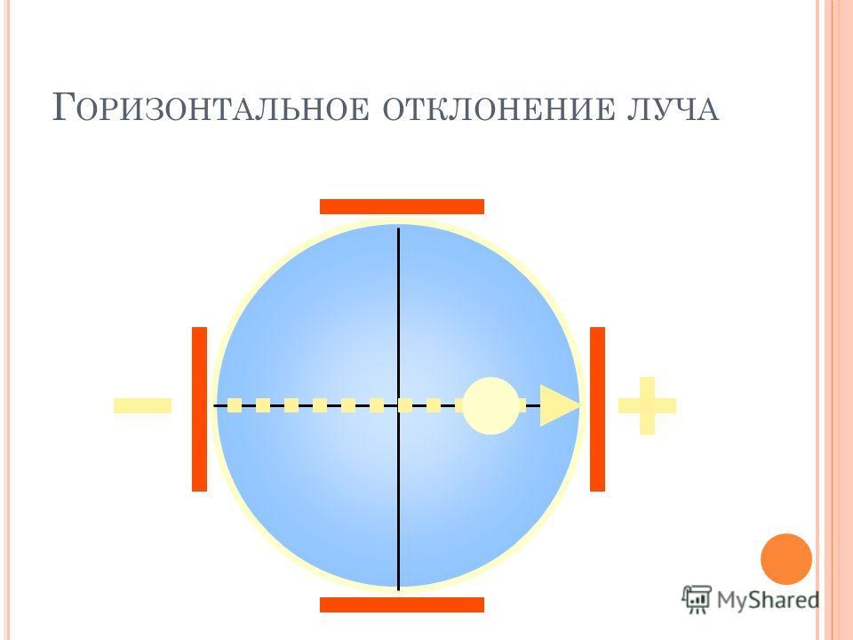Г ОРИЗОНТАЛЬНОЕ ОТКЛОНЕНИЕ ЛУЧА