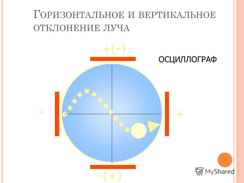 Г ОРИЗОНТАЛЬНОЕ И ВЕРТИКАЛЬНОЕ ОТКЛОНЕНИЕ ЛУЧА +(-) -(+) - + ОСЦИЛЛОГРАФ