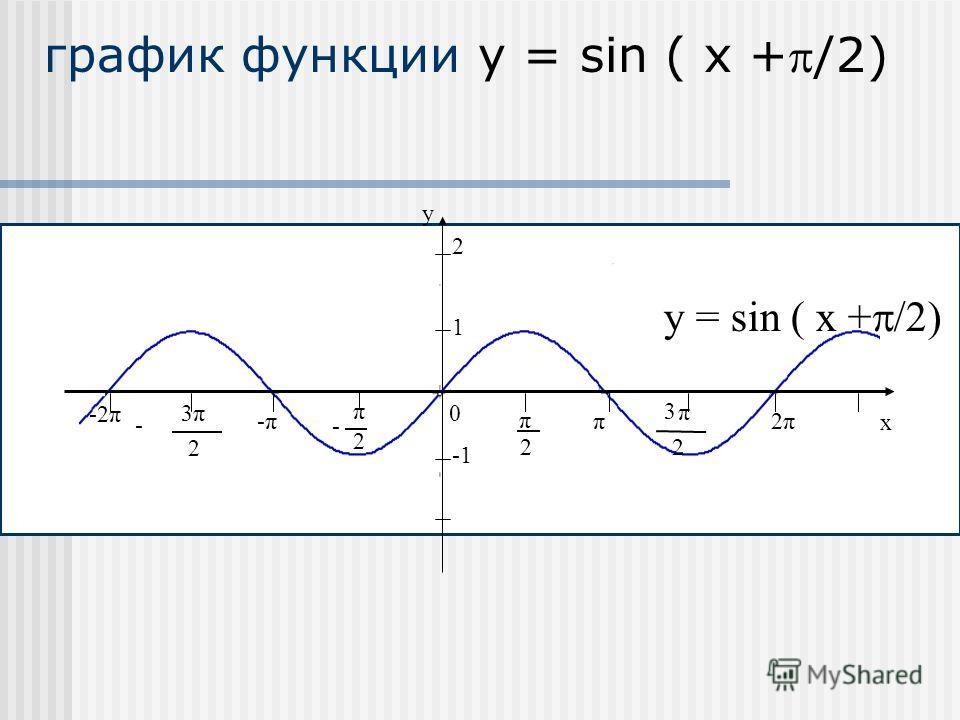 -2π y x 0 2 π 2 π - π 2 3 π 2 3 - -π-ππ 2π2π 1 y = sin ( x + /2) 2 график функции y = sin ( x +/2)