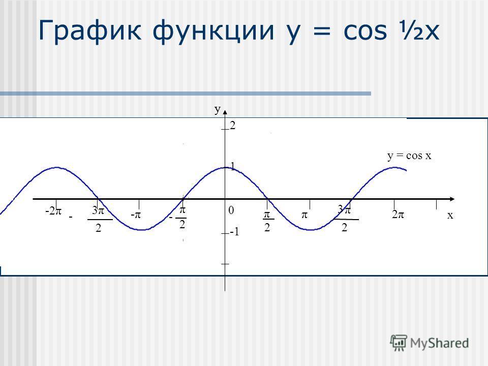 График функции y = соs ½x -2π y x 0 2 π 2 π - π 2 3 π 2 3 - -π-ππ 2π2π 1 y = cos ( ½x) 2 -2π y x 0 2 π 2 π - π 2 3 π 2 3 - -π-ππ 2π2π 1 y = cos x 2