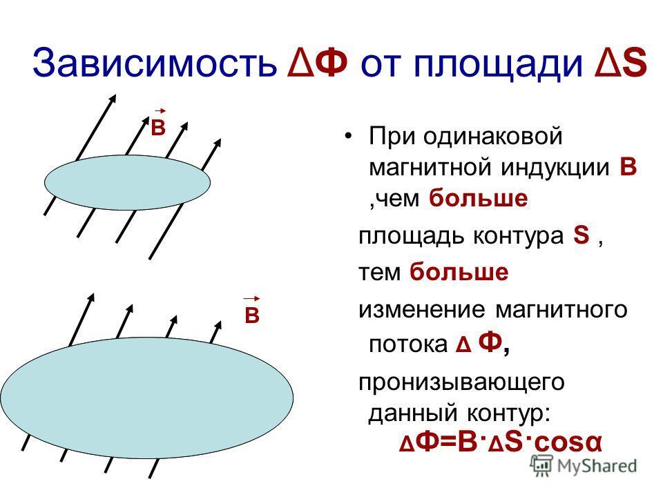S Зависимость ΔФ от площади ΔS При одинаковой магнитной индукции В,чем больше площадь контура S, тем больше изменение магнитного потока Δ Ф, пронизывающего данный контур: S В В Δ Ф=В· Δ S·cosα