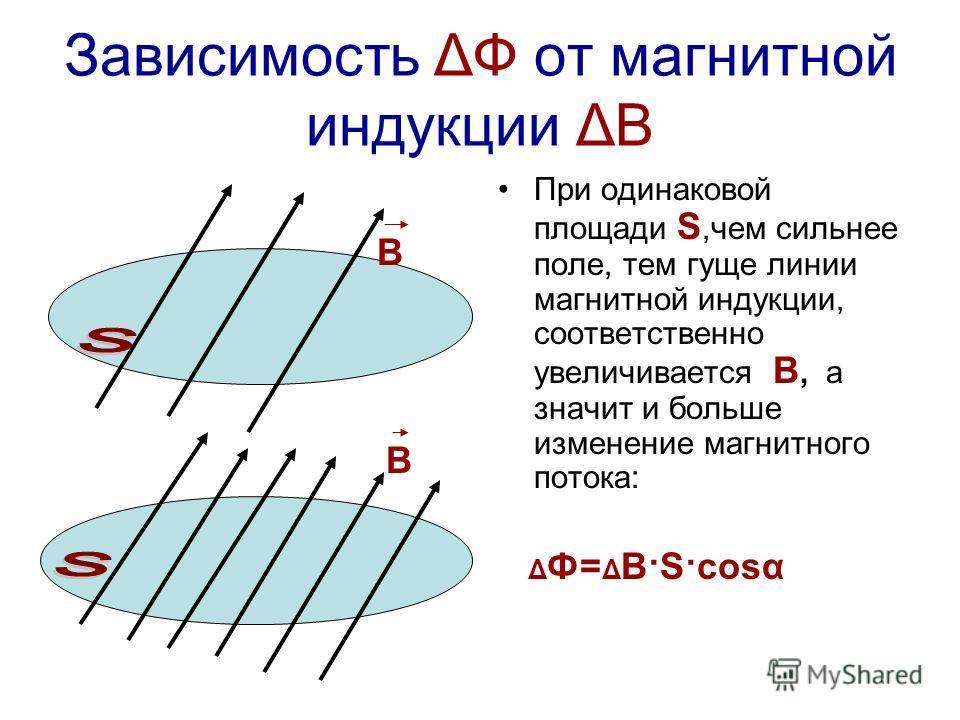 Зависимость ΔФ от магнитной индукции ΔВ При одинаковой площади S,чем сильнее поле, тем гуще линии магнитной индукции, соответственно увеличивается В, а значит и больше изменение магнитного потока: Δ Ф= Δ В·S·cosα В В