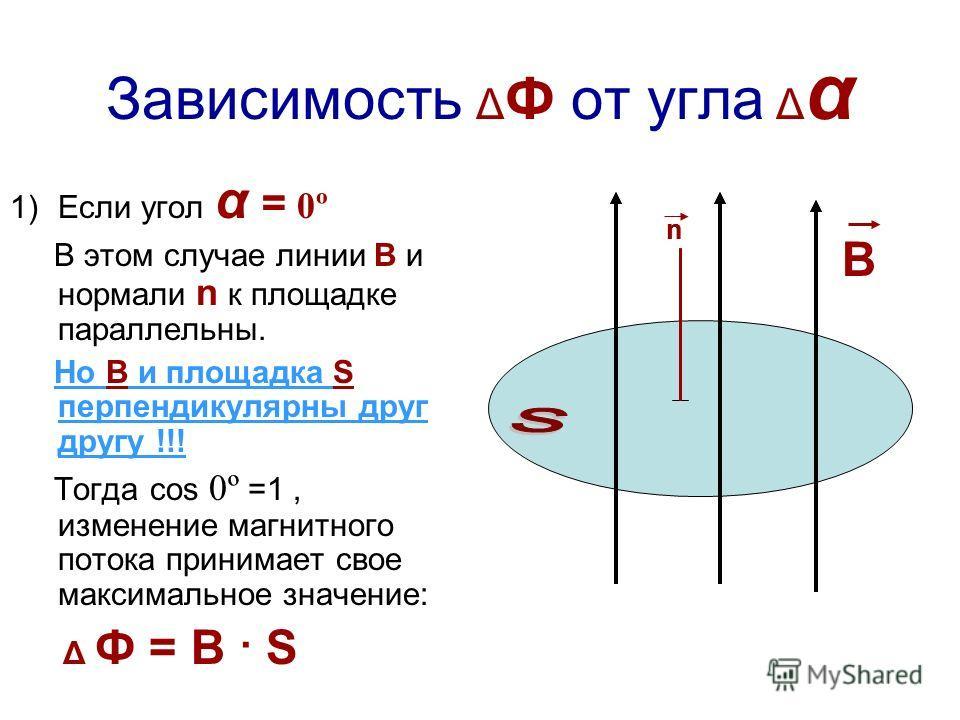 Зависимость Δ Ф от угла Δ α 1)Если угол α = 0º В этом случае линии В и нормали n к площадке параллельны. Но В и площадка S перпендикулярны друг другу !!! Тогда cos 0º =1, изменение магнитного потока принимает свое максимальное значение: Δ Ф = B · S n
