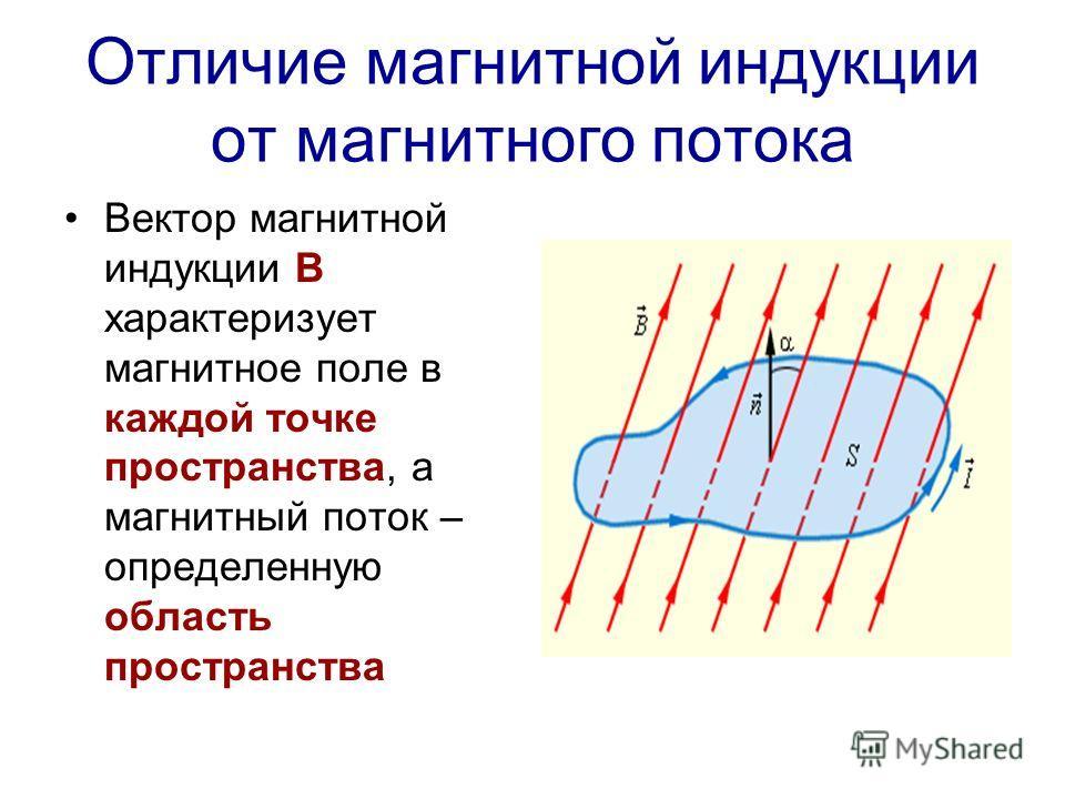 Отличие магнитной индукции от магнитного потока Вектор магнитной индукции В характеризует магнитное поле в каждой точке пространства, а магнитный поток – определенную область пространства