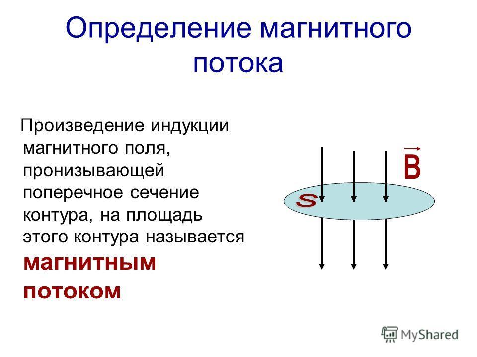 Определение магнитного потока Произведение индукции магнитного поля, пронизывающей поперечное сечение контура, на площадь этого контура называется магнитным потоком