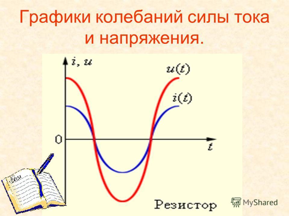 Графики колебаний силы тока и напряжения.