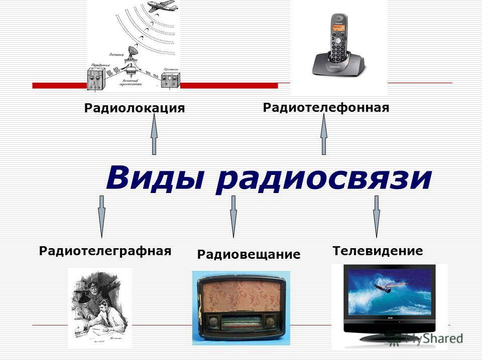 Виды радиосвязи Радиотелеграфная Радиовещание Телевидение Радиолокация Радиотелефонная