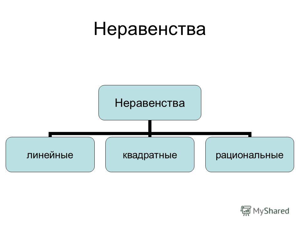 линейныеквадратныерациональные