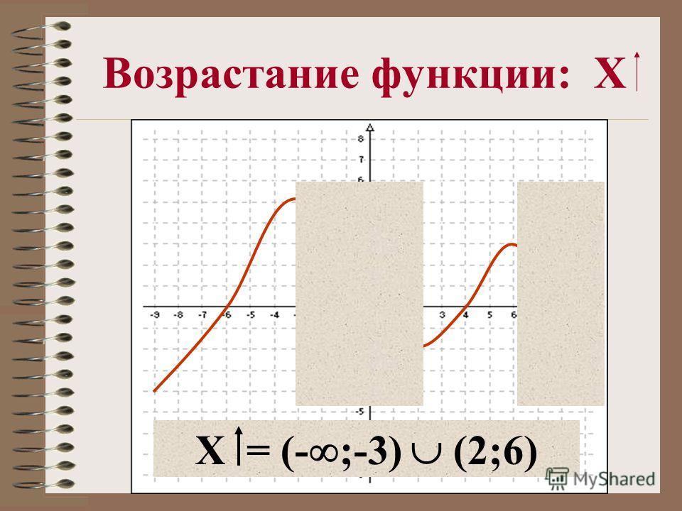 Возрастание функции: X X = (- ;-3) (2;6)