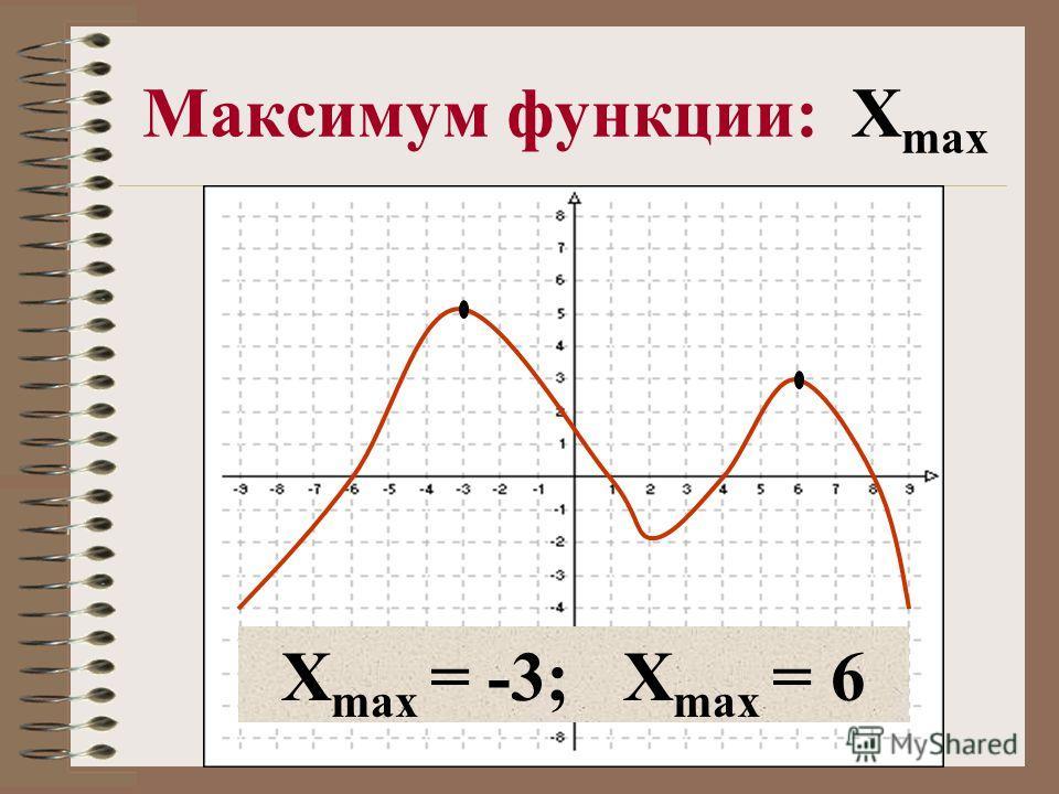 Максимум функции: X max X max = -3; X max = 6