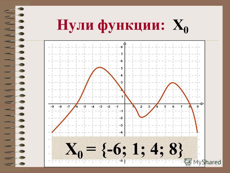 Нули функции: X 0 X 0 = {-6; 1; 4; 8}
