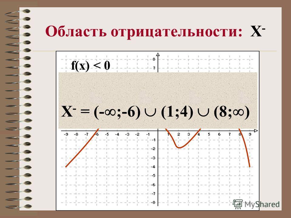 Область отрицательности: X - f(x) < 0 X - = (- ;-6) (1;4) (8; )